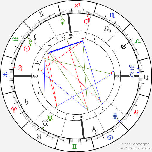 Mike Farrell astro natal birth chart, Mike Farrell horoscope, astrology
