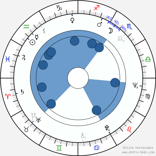 Milan Charvát wikipedia, horoscope, astrology, instagram