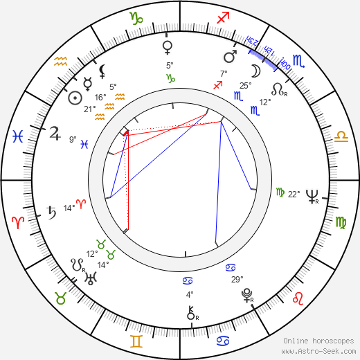 Milan Charvát birth chart, biography, wikipedia 2018, 2019
