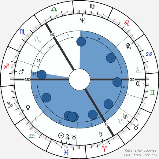 Olivier Despax wikipedia, horoscope, astrology, instagram