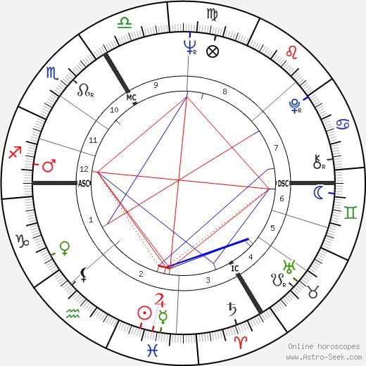 Olivier Despax birth chart, Olivier Despax astro natal horoscope, astrology
