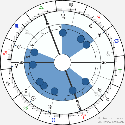 P. David Horton wikipedia, horoscope, astrology, instagram