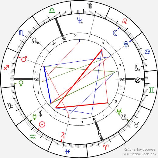 P. David Horton день рождения гороскоп, P. David Horton Натальная карта онлайн