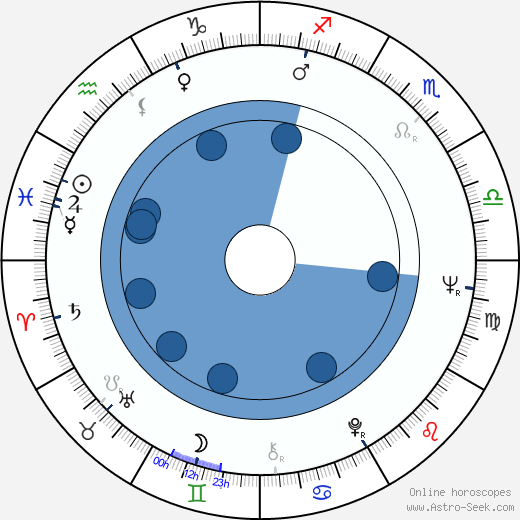 P. H. Moriarty wikipedia, horoscope, astrology, instagram