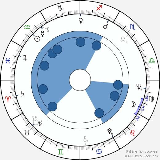 Paul L. Smith wikipedia, horoscope, astrology, instagram