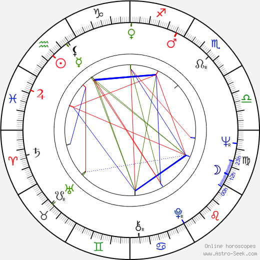 Paul L. Smith birth chart, Paul L. Smith astro natal horoscope, astrology