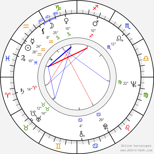 Pavel Kvasnička birth chart, biography, wikipedia 2019, 2020