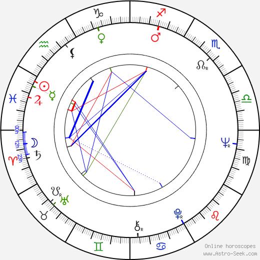 Petr Skarlant день рождения гороскоп, Petr Skarlant Натальная карта онлайн