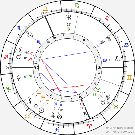 Ray Manzarek birth chart, biography, wikipedia 2018, 2019