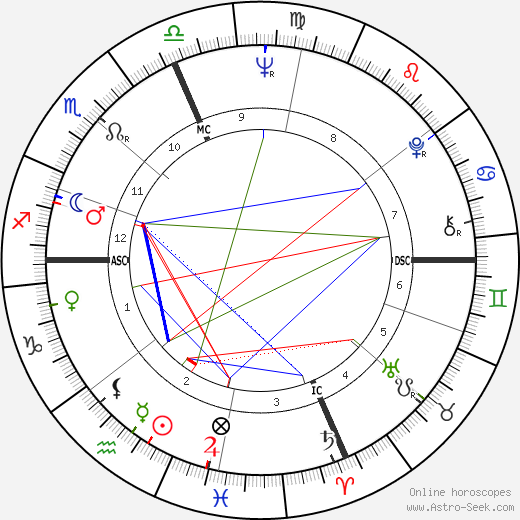 Ray Manzarek astro natal birth chart, Ray Manzarek horoscope, astrology