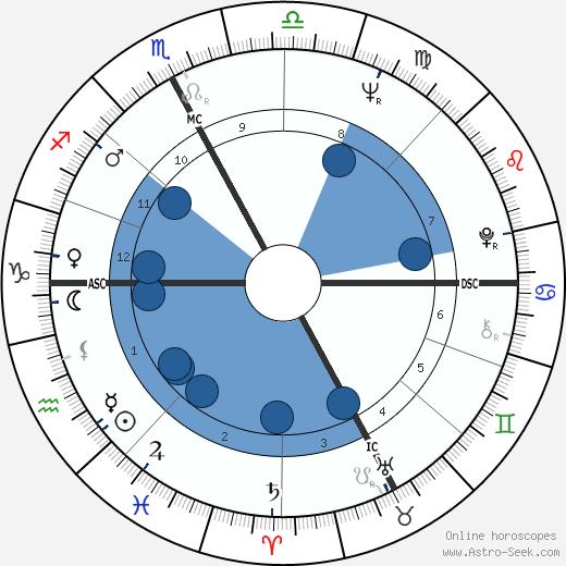 Sergio Bianchetto wikipedia, horoscope, astrology, instagram