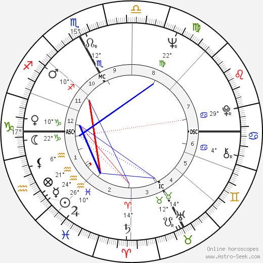 Sergio Bianchetto birth chart, biography, wikipedia 2019, 2020