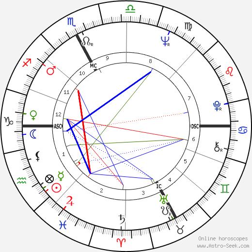 Sergio Bianchetto astro natal birth chart, Sergio Bianchetto horoscope, astrology