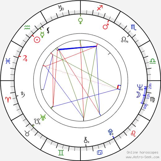 Stanislav Oubram astro natal birth chart, Stanislav Oubram horoscope, astrology
