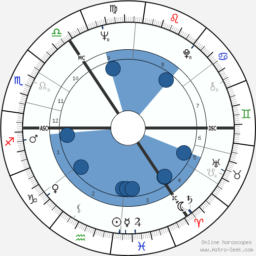 Viktoras Kulvinskas wikipedia, horoscope, astrology, instagram