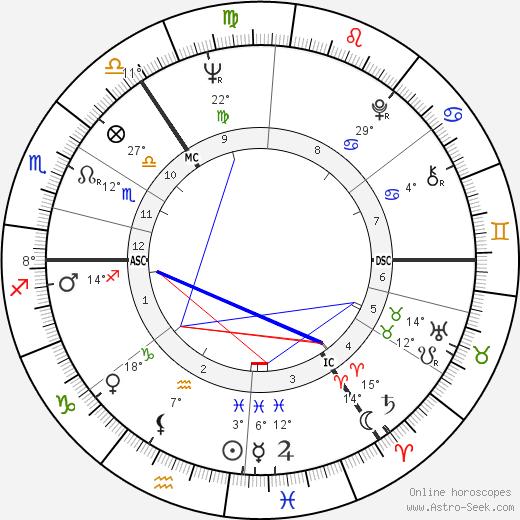 Viktoras Kulvinskas birth chart, biography, wikipedia 2020, 2021