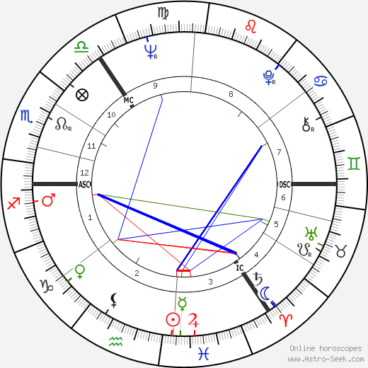Viktoras Kulvinskas birth chart, Viktoras Kulvinskas astro natal horoscope, astrology