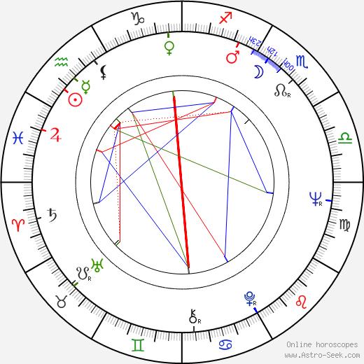 Zuzana Fišárková astro natal birth chart, Zuzana Fišárková horoscope, astrology
