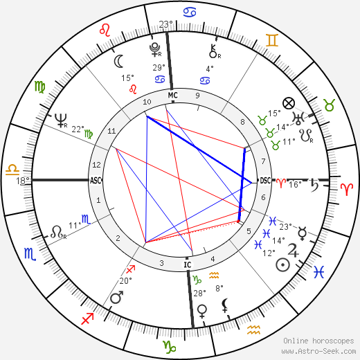 Ariane Mnouchkine birth chart, biography, wikipedia 2019, 2020