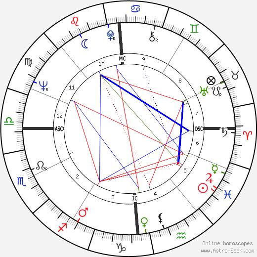 Ариана Александровна Мнушкина Ariane Mnouchkine день рождения гороскоп, Ariane Mnouchkine Натальная карта онлайн
