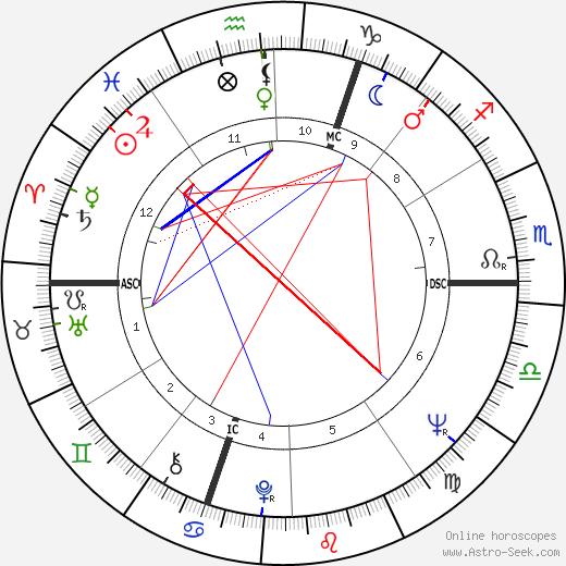 Бертран Блие Bertrand Blier день рождения гороскоп, Bertrand Blier Натальная карта онлайн