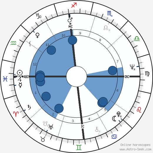 Bob Mackie wikipedia, horoscope, astrology, instagram