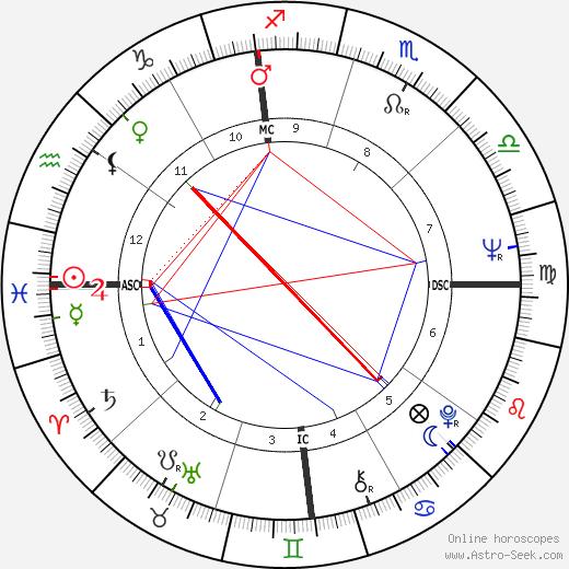 Bob Mackie astro natal birth chart, Bob Mackie horoscope, astrology
