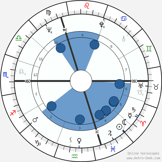 Brian Mulroney wikipedia, horoscope, astrology, instagram