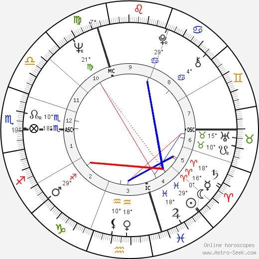 Brian Mulroney birth chart, biography, wikipedia 2020, 2021