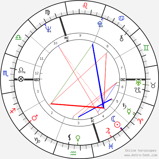 Brian Mulroney birth chart, Brian Mulroney astro natal horoscope, astrology