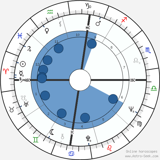 Cale Yarborough wikipedia, horoscope, astrology, instagram