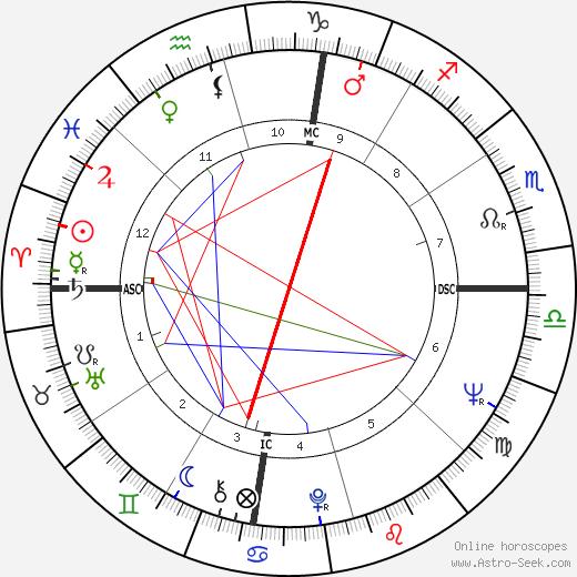 Cale Yarborough tema natale, oroscopo, Cale Yarborough oroscopi gratuiti, astrologia