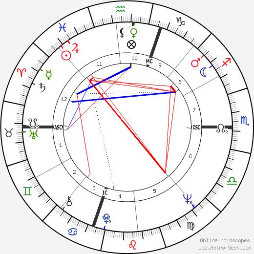 Charlie A. Brown tema natale, oroscopo, Charlie A. Brown oroscopi gratuiti, astrologia