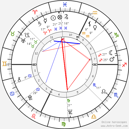 Claude Piquemal birth chart, biography, wikipedia 2020, 2021