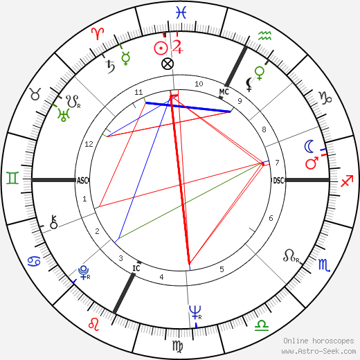 Claude Piquemal birth chart, Claude Piquemal astro natal horoscope, astrology