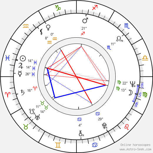 Cliff Gravel birth chart, biography, wikipedia 2019, 2020