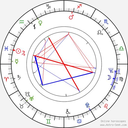Cliff Gravel birth chart, Cliff Gravel astro natal horoscope, astrology