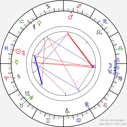 David Spielberg astro natal birth chart, David Spielberg horoscope, astrology