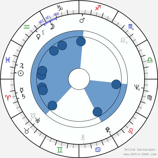 Dennis Helfend wikipedia, horoscope, astrology, instagram