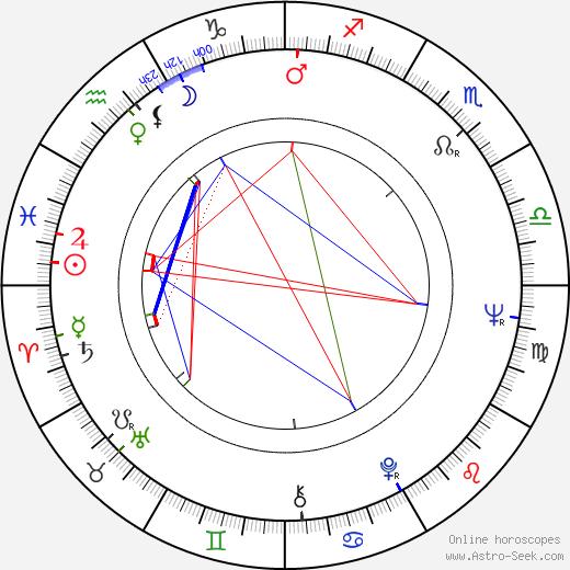 Dennis Helfend день рождения гороскоп, Dennis Helfend Натальная карта онлайн