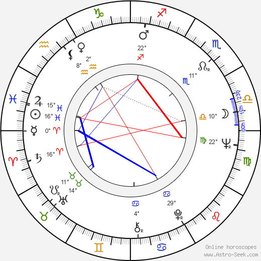 Ewa Krzyzewska birth chart, biography, wikipedia 2019, 2020