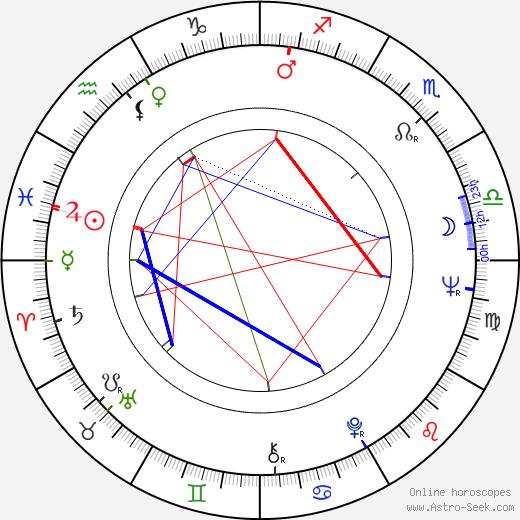 Ewa Krzyzewska birth chart, Ewa Krzyzewska astro natal horoscope, astrology