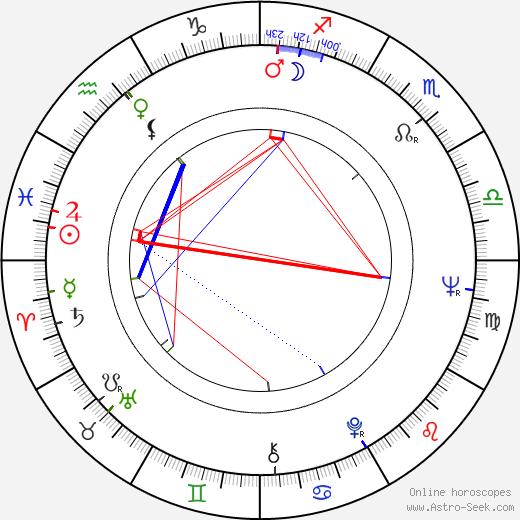 George Lee birth chart, George Lee astro natal horoscope, astrology