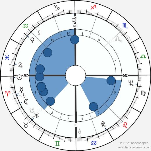 Gerhard Brunner wikipedia, horoscope, astrology, instagram