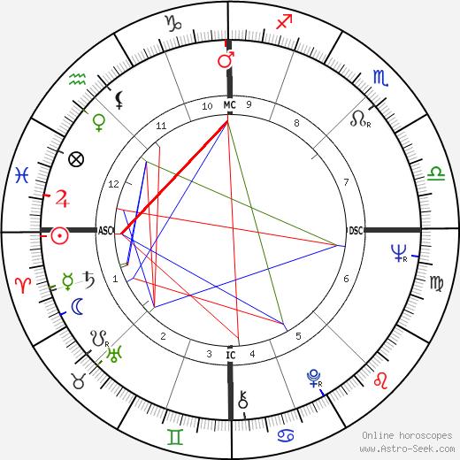 Gerhard Brunner tema natale, oroscopo, Gerhard Brunner oroscopi gratuiti, astrologia