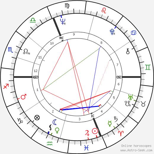 Giovanni Trapattoni tema natale, oroscopo, Giovanni Trapattoni oroscopi gratuiti, astrologia