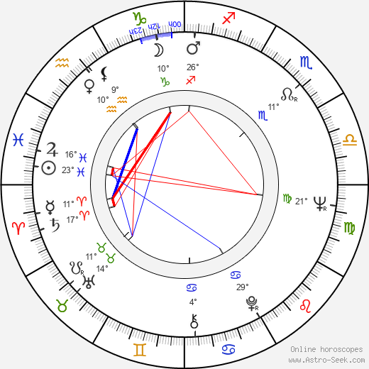 Glauber Rocha birth chart, biography, wikipedia 2018, 2019