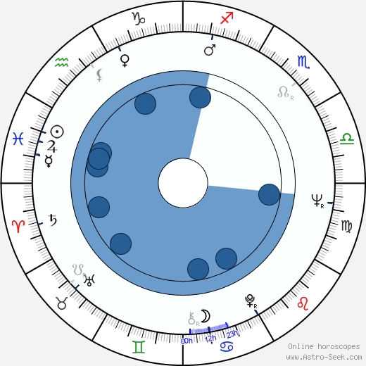 Ivan Kraus wikipedia, horoscope, astrology, instagram