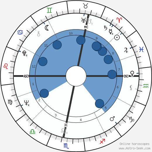 Jacques Prévost wikipedia, horoscope, astrology, instagram
