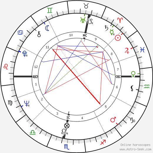 Jacques Prévost tema natale, oroscopo, Jacques Prévost oroscopi gratuiti, astrologia